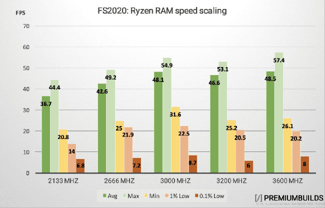 MSFS Performance And Benchmark Analysis