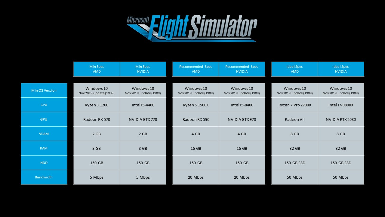 Microsoft Flight Simulator Specs