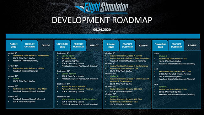 MSFS Development Roadmap