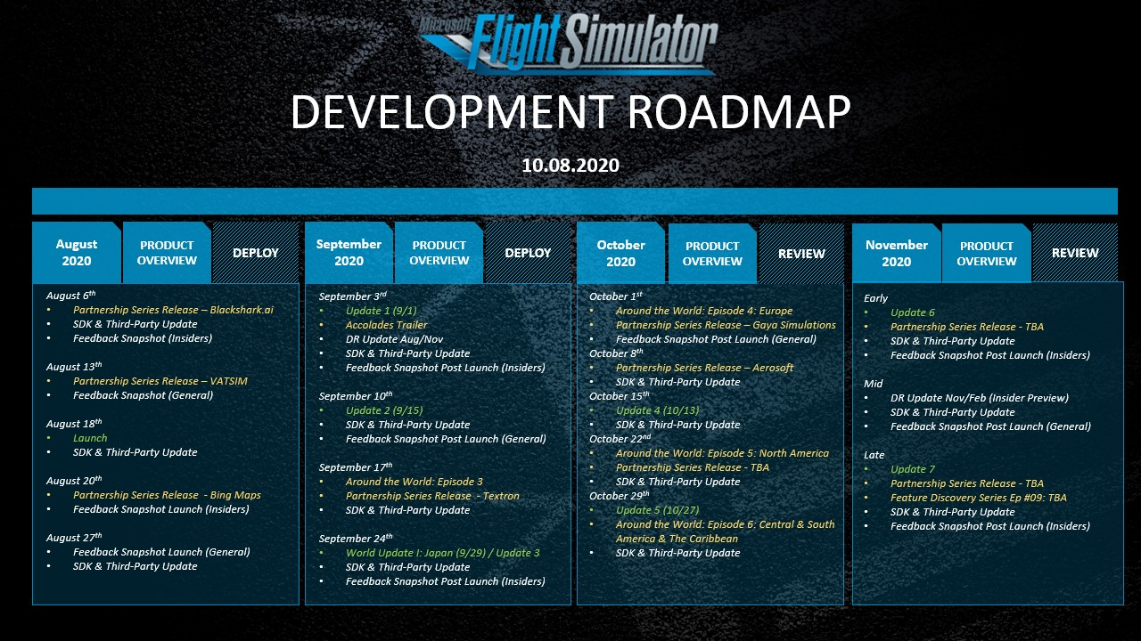 MSFS 2020 development roadmap