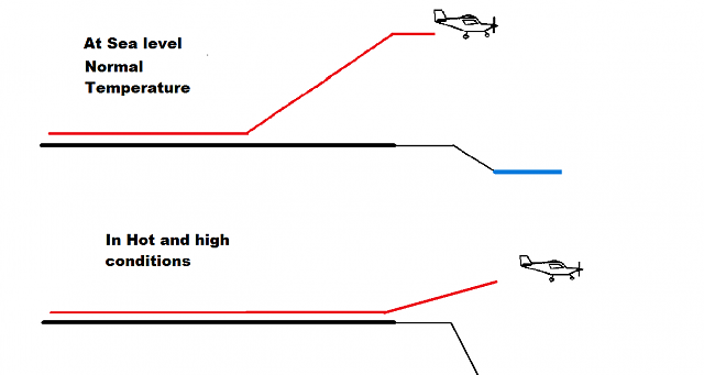 Click image for larger version.  Name:Hot_and_high_takeoff.png Views:53 Size:11.7 KB ID:213004